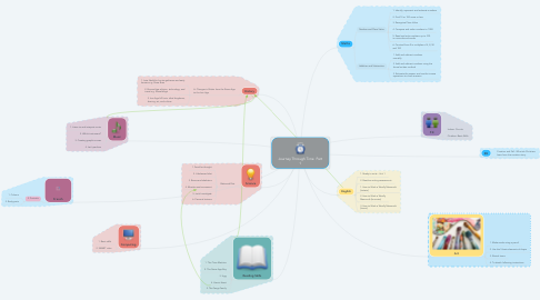 Mind Map: Journey Through Time  Part 1