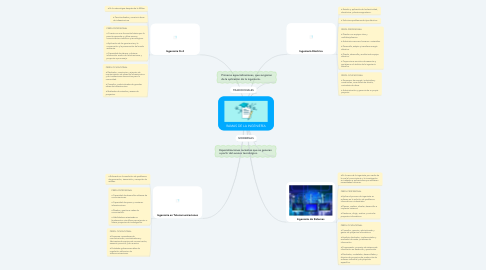 Mind Map: RAMAS DE LA INGENIERÍA
