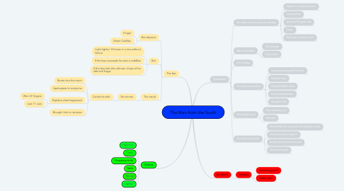 Mind Map: The Man from the South