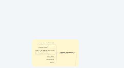 Mind Map: Mrs. Nelson's Social Studies Class Spring 2019-2020
