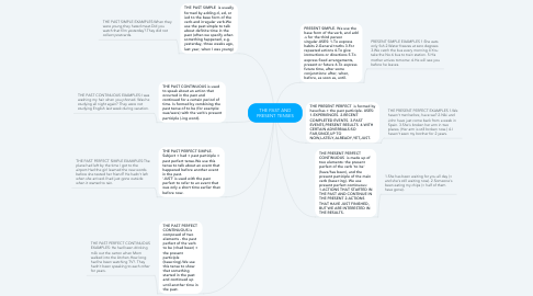 Mind Map: THE PAST AND PRESENT TENSES