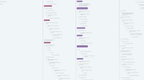 Mind Map: Мои аватары