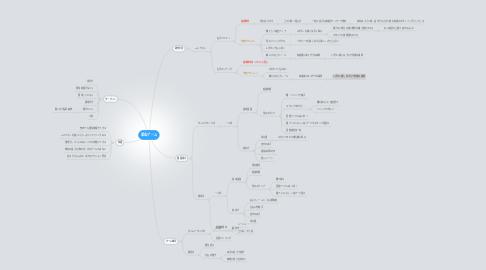 Mind Map: 乗馬ゲーム