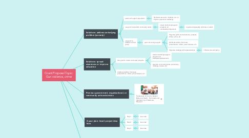 Mind Map: Grant Proposal Topic: Gun violence, crime