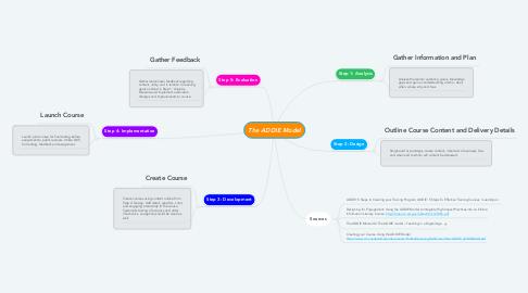 Mind Map: The ADDIE Model
