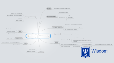 Mind Map: Amy's IEA Diploma: A database for ICM