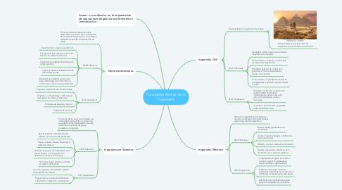 Mind Map: Principales Ramas de la Ingeniería