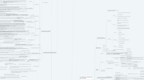 Mind Map: Luật dân sự 1