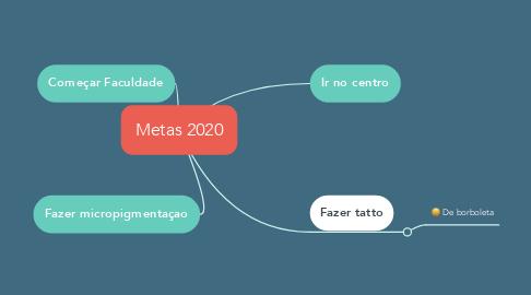 Mind Map: Metas 2020