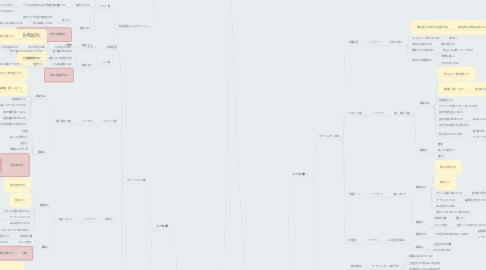 Mind Map: 就活生