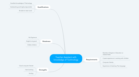 Mind Map: Teacher Assistant with knowledge of Technology