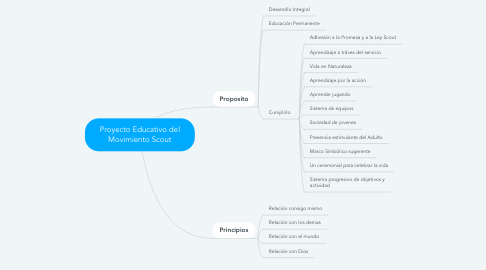 Mind Map: Proyecto Educativo del Movimiento Scout
