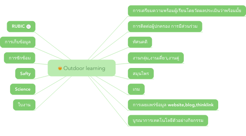 Mind Map: Outdoor learning