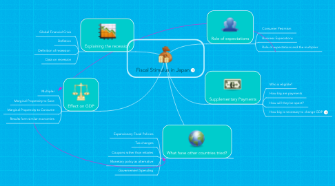 Mind Map: Fiscal Stimulus in Japan