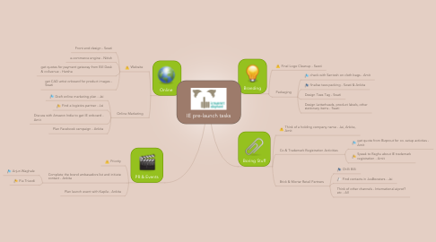 Mind Map: IE pre-launch tasks