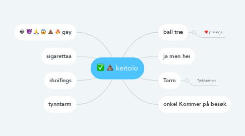 Mind Map: keitolo