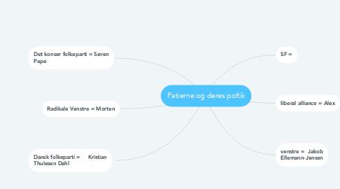 Mind Map: Patierne og deres poltik