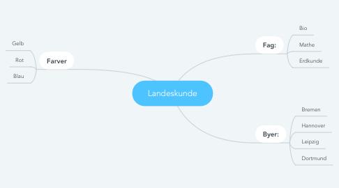 Mind Map: Landeskunde
