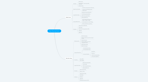 Mind Map: Paper Recycling Project