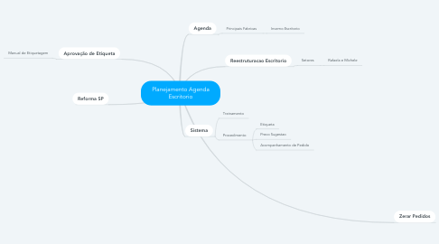 Mind Map: Planejamento Agenda Escritorio