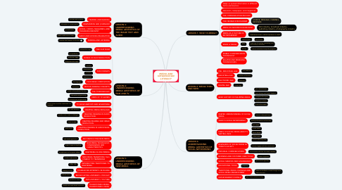Mind Map: MEDIA AND INFORMATION LITERACY