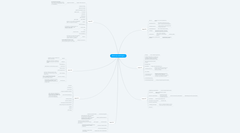 Mind Map: Mind-map marketingmix