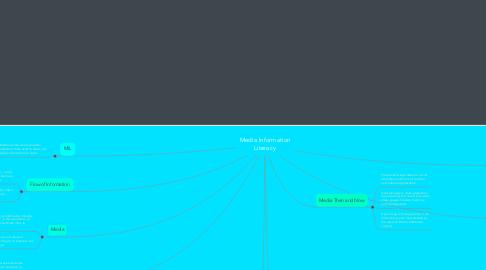 Mind Map: Media Information Literacy