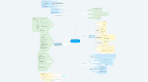 Mind Map: Media and Information Literacy: Unit 1 Introduction to Media