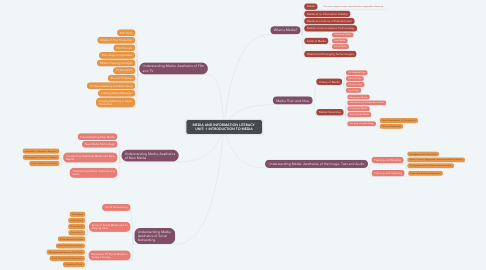 Mind Map: MEDIA AND INFORMATION LITERACY  UNIT: 1 INTRODUCTION TO MEDIA