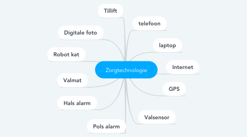 Mind Map: Zorgtechnologie