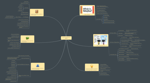 Mind Map: Unit 1 Introduction to Media