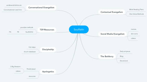 Mind Map: Soulfishh