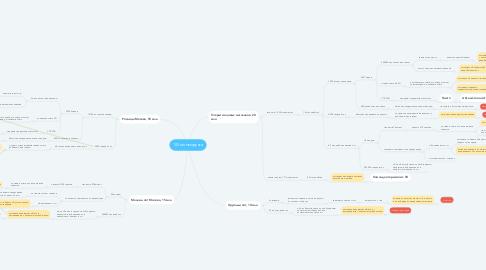 Mind Map: 100 млн выручка