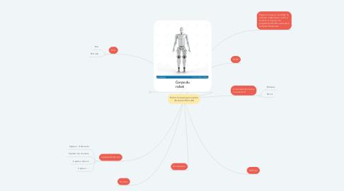 Mind Map: Robot Carte programmable -(Example:Micro-Bit)
