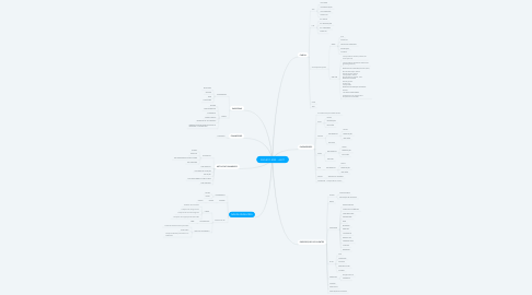 Mind Map: PROJETO 2020 -  ANTT