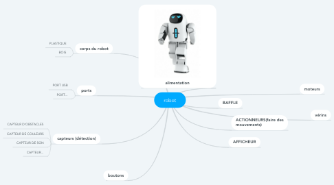 Mind Map: robot