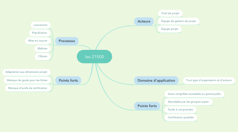 Mind Map: Iso 21500