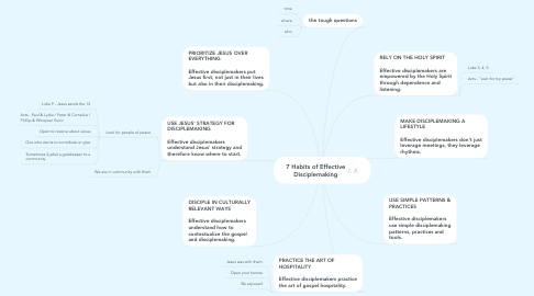 Mind Map: 7 Habits of Effective Disciplemaking