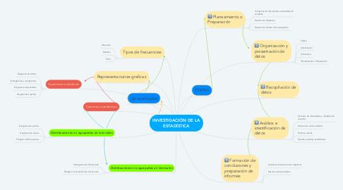 Mind Map: INVESTIGACIÓN DE LA ESTADÍSTICA