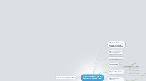 Mind Map: Сетецентрический подход к пониманию Умного Города