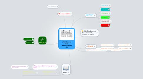 Mind Map: Roswitha van Vugt   werkprocessen 3.1