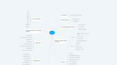 Mind Map: delier