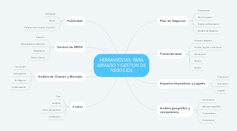 Mind Map: HERRAMIENTAS  PARA ARMADO Y GESTION DE NEGOCIOS