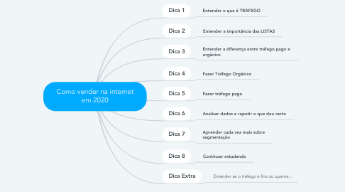 Mind Map: Como vender na internet em 2020