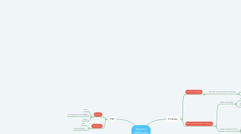 Mind Map: Amb. Recepção   Módulo Produção