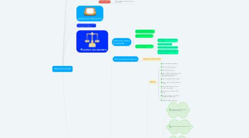 Mind Map: PRODUTOS SUAD