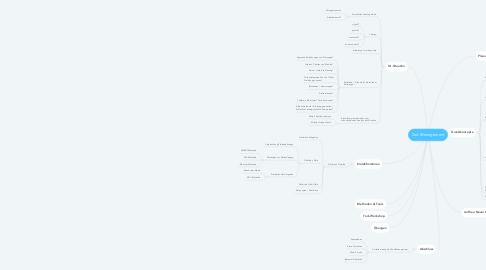 Mind Map: Zeit-Management