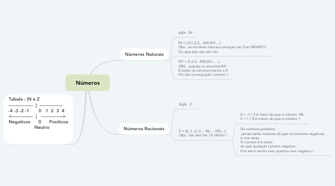 Mind Map: Números