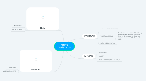 Mind Map: SITIOS TURÍSTICOS