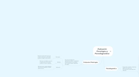 Mind Map: Evaluación Psicológica y Psicodiagnóstico